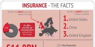 What Are Predictions Of The Insurance Industry In 2018