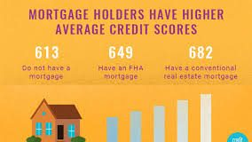 The Relationship Between Mortgage And Credit Score