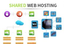 What Are The Top Pros And Cons Of Shared Hosting For Your Business?