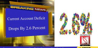 Current Account Deficit Drops By 2.6 Percent