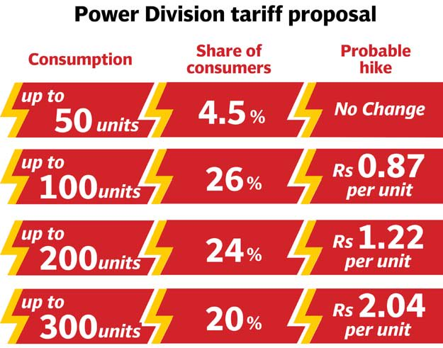 Upto 26% Increase In Power Tariff Is Expected